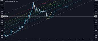 Btc Usd Bitfinex Chart Btc Usd 1d Bitfinex Log Chart For Bitfinex Btcusd By Babelii