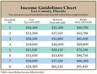 Financial Aid Income Limits Chart Fafsa Income Limits 2014 Chart Fafsa Eligibility Income
