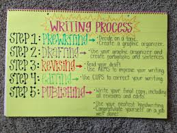 The Writing ProcessThe Writing Process Activate knowledge Take in  information Generate Ideas Organize Reorganize Publish