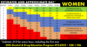 Blood Alcohol Content Chart How Much Alcohol Would A 708 Bac Equal Newscut