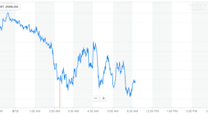 Dow Futures Bleed Out As Morgan Stanley Rings Recession
