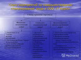 Презентация на тему Дипломная работа Повышение эффективности  8 Схема мероприятий по совершенствованию стимулирования