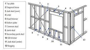 framing a wall. Diagram Of A Wall Frame. Framing