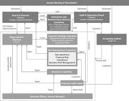 Canon Organizational Chart Corporate Governance Canon Global