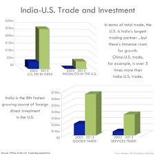 us foreign policy essay u s relations in charts and graphics  u s relations in charts and graphics institution 04 trade