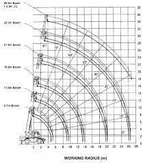 Load Chart Crane 25 Ton Kato Kato 20 Ton Crane Load Chart Bedowntowndaytona Com