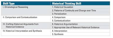 history teaching part the new ap us history framework  as
