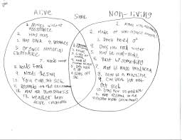 Venn Diagram Living And Nonliving Things Living V S Non Living Cellular Biology Learn More About Cells