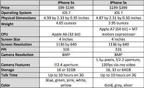 Apple Iphone 5s Vs Iphone 5c Which Phone Should You Buy