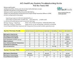 Clutch Troubleshooting Chart Troubleshooting Air Conditioner How To Fix Air Conditioner