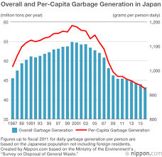 Too Much Waste Straining Japans Limited Landfill Space