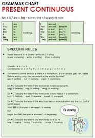 Grammar Rules Chart Present Continuous All Things Grammar