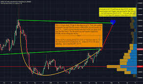 Neblusd Charts And Quotes Tradingview