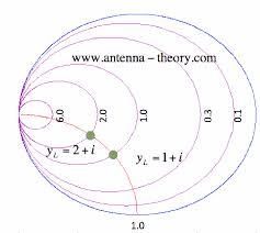 Y Smith Chart The Smith Chart The Admittance Chart