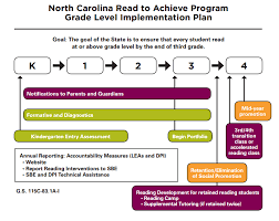 4th Grade Reading Level Chart Time To Put Read To Achieve Tests To The Test Wakeed