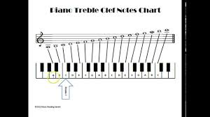 Piano Treble Clef Notes Chart How To Read Treble Clef Notes On The Piano