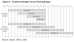 the difference between a rolling budget and traditional budgeting is figured as follows