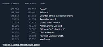 Gta 5 Steam Charts Fallout 4 Beats Gta 5s Record Of Most Concurrent Steam Users