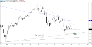 Crude Oil Price Forecast Lower Levels Look Just Ahead