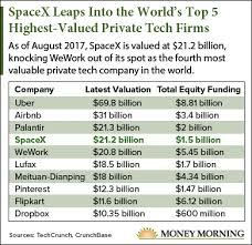 Spacex Stock Money Morning