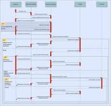 Chart Method Of Documentation Flow Chart Payzen Documentation
