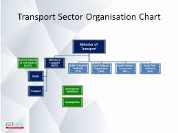 Port Authority Org Chart Public Transport In Saudi Arabia Ppt Video Online Download