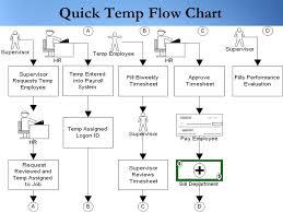 Timesheet Process Flow Chart
