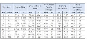 Rebar Area Chart Fibertech Co Ltd