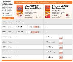Motrin Infant Drops Dosage Chart Pediatric Motrin Dosing Information Sheet Print Out For Your
