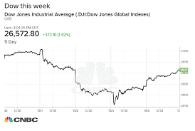 Dow S P 500 Will Try To Snap A 3 Week Slide As Trade Talks