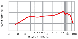 Freq Range Chart Mic Basics What Is Frequency Response