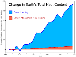 empirical evidence that humans are causing global warming in the same period the amount of energy arriving from the sun has not changed very much at all this is the first piece of evidence more energy is