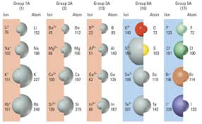 ionic size general periodic trends