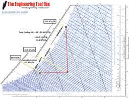 Psychrometric Chart Evaporative Cooling Part Iii How Air Flow Affects Evaporative Cooling Tower