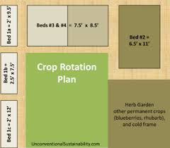 Crop Rotation And Companion Planting Unconventional