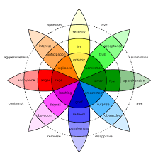 The Secret Feelings Chart What Are Basic Emotions Psychology Today