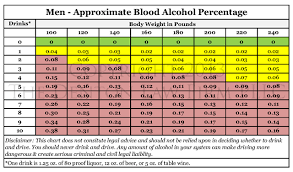 Blood Alcohol Level Chart For Men 75 Valid Body Weight Blood Alcohol Chart