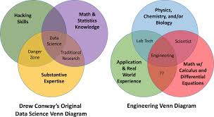Data Science Venn Diagram Data And Electric Power Oreilly Media