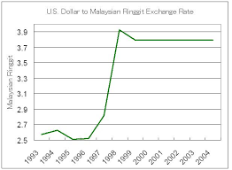 Usd Dollar Rate Chart Us Dollar Malaysian Ringgit Exchange Rate Chart