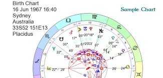 Cosmic Birth Chart Cosmic Intelligence Agency Free Astrology Charts Cosmic