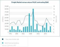 Euronav The Basics Of The Tanker Shipping Market Marasi News