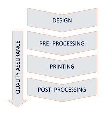 Process Steps Process Steps In The Metal Additive Manufacturing Workflow Digital