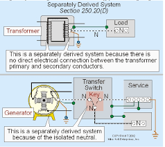 pincor generator wiring diagram pincor diy wiring diagrams pincor generator wiring diagram description tools generators portable generator house backup grounding