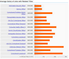 security salary security salary under fontanacountryinn com