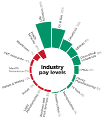 Korn Ferry Hay Guide Charts Korn Ferry Hay Group Industry Pay Index Shows Technical