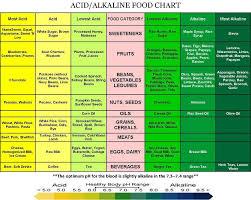 Alkaline Drinks Chart Pin On Raw Vegan Yums