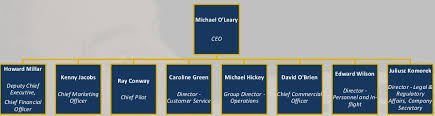 Ryanair Organisational Structure Chart Organizational Culture Can It Be Managed A Case Study Of