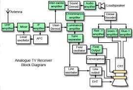 tv block diagram ireleast info digital tv block diagram the wiring diagram wiring block