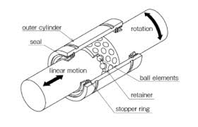 Can A Bearing Be Used For Both Linear And Rotational Motion