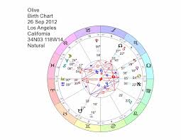 Oprah Winfrey Birth Chart Oprah Winfrey Birth Chart Circle Transparent Png